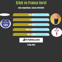 Erick vs Franco Cervi h2h player stats