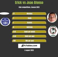 Erick vs Joao Afonso h2h player stats