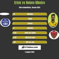 Erick vs Ruben Ribeiro h2h player stats