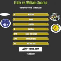 Erick vs William Soares h2h player stats