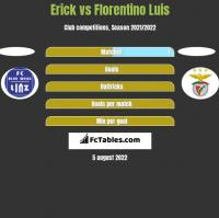 Erick vs Florentino Luis h2h player stats