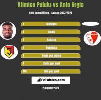 Afimico Pululu vs Anto Grgic h2h player stats