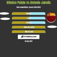 Afimico Pululu vs Antonio Jakolis h2h player stats