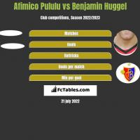 Afimico Pululu vs Benjamin Huggel h2h player stats