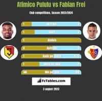 Afimico Pululu vs Fabian Frei h2h player stats