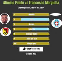 Afimico Pululu vs Francesco Margiotta h2h player stats