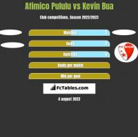 Afimico Pululu vs Kevin Bua h2h player stats