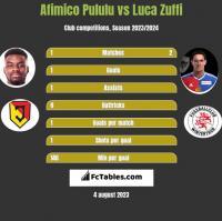 Afimico Pululu vs Luca Zuffi h2h player stats