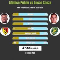 Afimico Pululu vs Lucas Souza h2h player stats