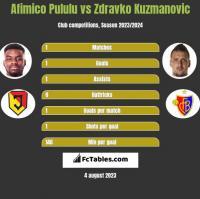 Afimico Pululu vs Zdravko Kuzmanovic h2h player stats