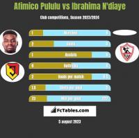Afimico Pululu vs Ibrahima N'diaye h2h player stats