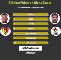 Afimico Pululu vs Musa Tamari h2h player stats