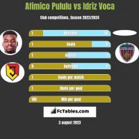 Afimico Pululu vs Idriz Voca h2h player stats