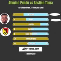 Afimico Pululu vs Bastien Toma h2h player stats