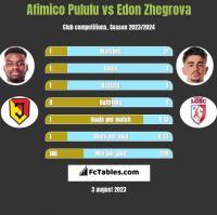 Afimico Pululu vs Edon Zhegrova h2h player stats