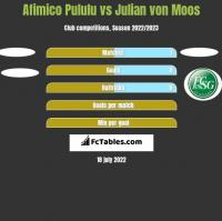 Afimico Pululu vs Julian von Moos h2h player stats