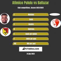 Afimico Pululu vs Baltazar h2h player stats