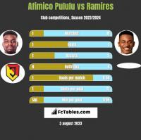 Afimico Pululu vs Ramires h2h player stats