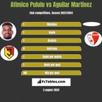 Afimico Pululu vs Aguilar Martinez h2h player stats