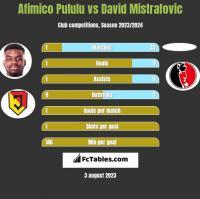 Afimico Pululu vs David Mistrafovic h2h player stats