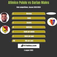 Afimico Pululu vs Darian Males h2h player stats