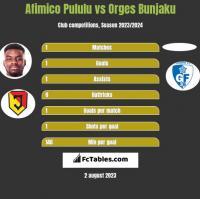 Afimico Pululu vs Orges Bunjaku h2h player stats