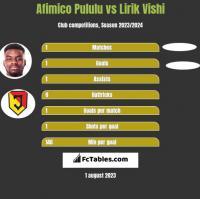 Afimico Pululu vs Lirik Vishi h2h player stats