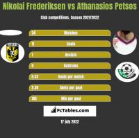 Nikolai Frederiksen vs Athanasios Petsos h2h player stats