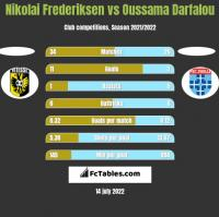 Nikolai Frederiksen vs Oussama Darfalou h2h player stats