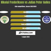 Nikolai Frederiksen vs Julian Peter Golles h2h player stats