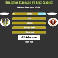 Kristoffer Klaesson vs Alex Craninx h2h player stats
