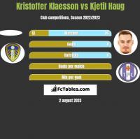 Kristoffer Klaesson vs Kjetil Haug h2h player stats