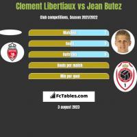 Clement Libertiaux vs Jean Butez h2h player stats