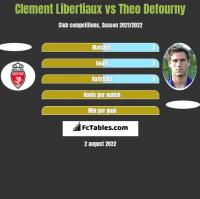 Clement Libertiaux vs Theo Defourny h2h player stats