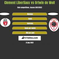Clement Libertiaux vs Ortwin de Wolf h2h player stats