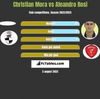 Christian Mora vs Aleandro Rosi h2h player stats