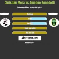 Christian Mora vs Amedeo Benedetti h2h player stats
