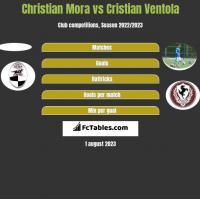 Christian Mora vs Cristian Ventola h2h player stats