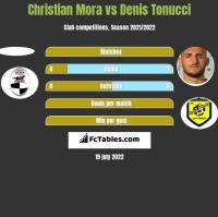 Christian Mora vs Denis Tonucci h2h player stats