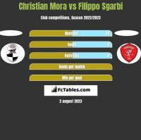 Christian Mora vs Filippo Sgarbi h2h player stats