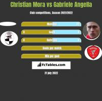 Christian Mora vs Gabriele Angella h2h player stats