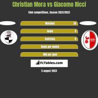 Christian Mora vs Giacomo Ricci h2h player stats