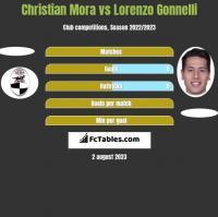 Christian Mora vs Lorenzo Gonnelli h2h player stats