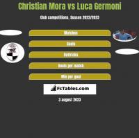 Christian Mora vs Luca Germoni h2h player stats