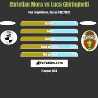 Christian Mora vs Luca Ghiringhelli h2h player stats
