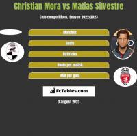 Christian Mora vs Matias Silvestre h2h player stats
