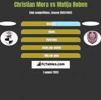 Christian Mora vs Matija Boben h2h player stats