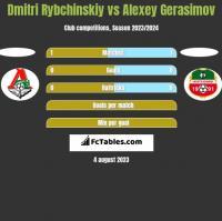 Dmitri Rybchinskiy vs Alexey Gerasimov h2h player stats