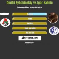 Dmitri Rybchinskiy vs Igor Kalinin h2h player stats