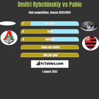 Dmitri Rybchinskiy vs Pablo h2h player stats